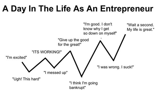 entrepreneur day in the life